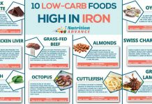 Infographic Image Showing Low Carb Foods High in Dietary Iron.