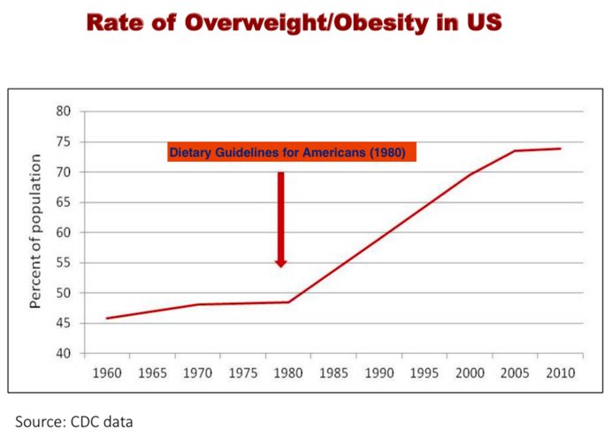 Rates of obesity in the United States