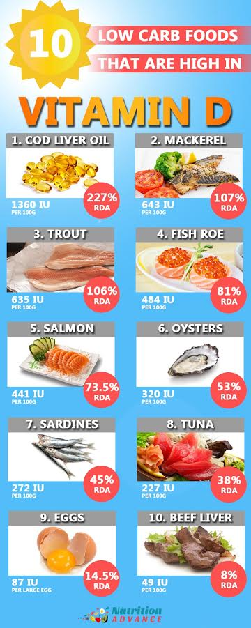 low-carb-foods-high-in-vitamin-d-infographic