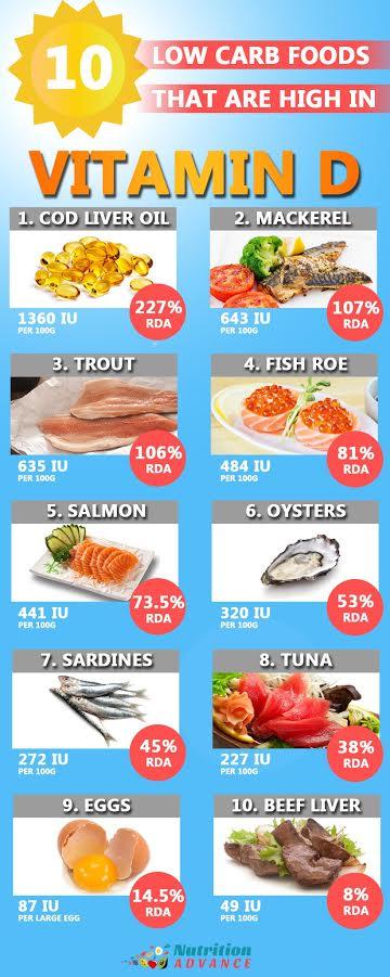 Foods High In Calcium Vitamin D
