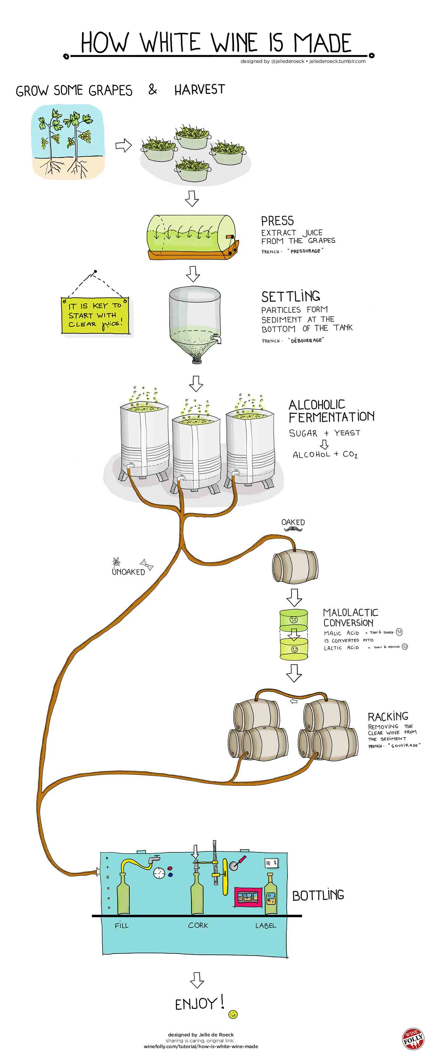 How White Wine is Made