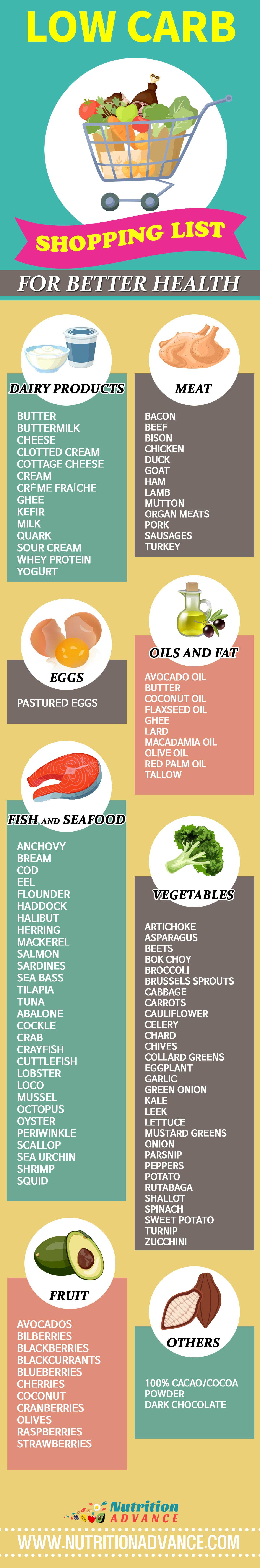 A Low Carb Shopping List For an LCHF Diet