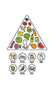 Picture of a ketogenic diet food plan triangle