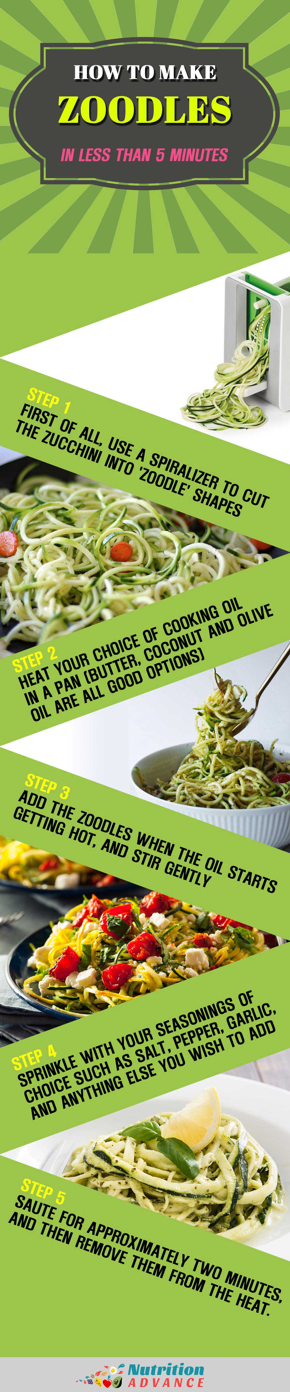 Infographic showing how to make zoodles in under 5 minutes