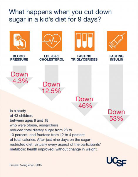 Picture showing the effects of dietary sugar on child health markers