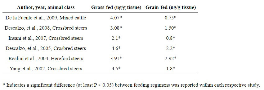 Chart showing the differences in vitamin E (tocopherol) status between grain-fed and grass-fed beef.