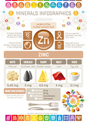 Zinc is important for healthy hair growth and many other things.