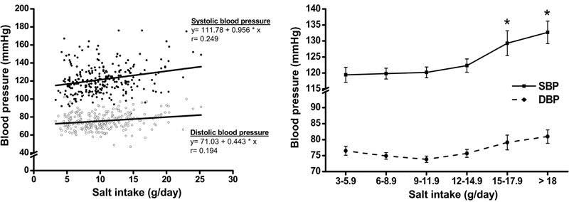 A Graph Showing Blood Pressure Compared To Salt Intake.